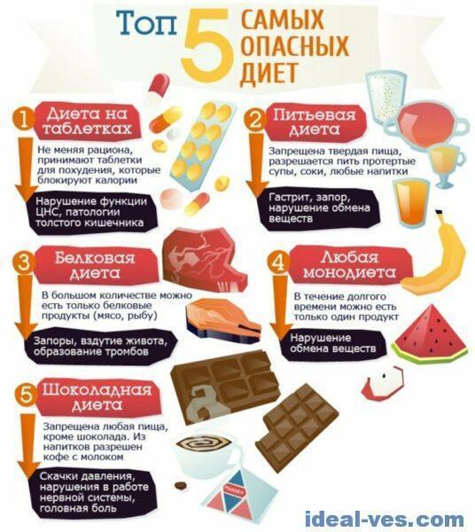5 самых опасных диет