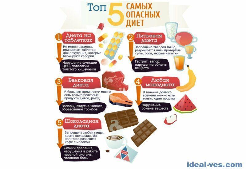 Самые опасные диеты